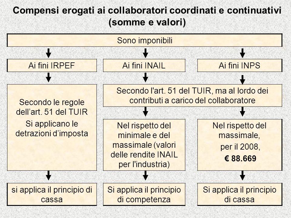 Compensi erogati ai collaboratori coordinati e continuativi (somme e valori) Sono imponibili Ai fini IRPEFAi fini INAILAi fini INPS Secondo le regole dellart.