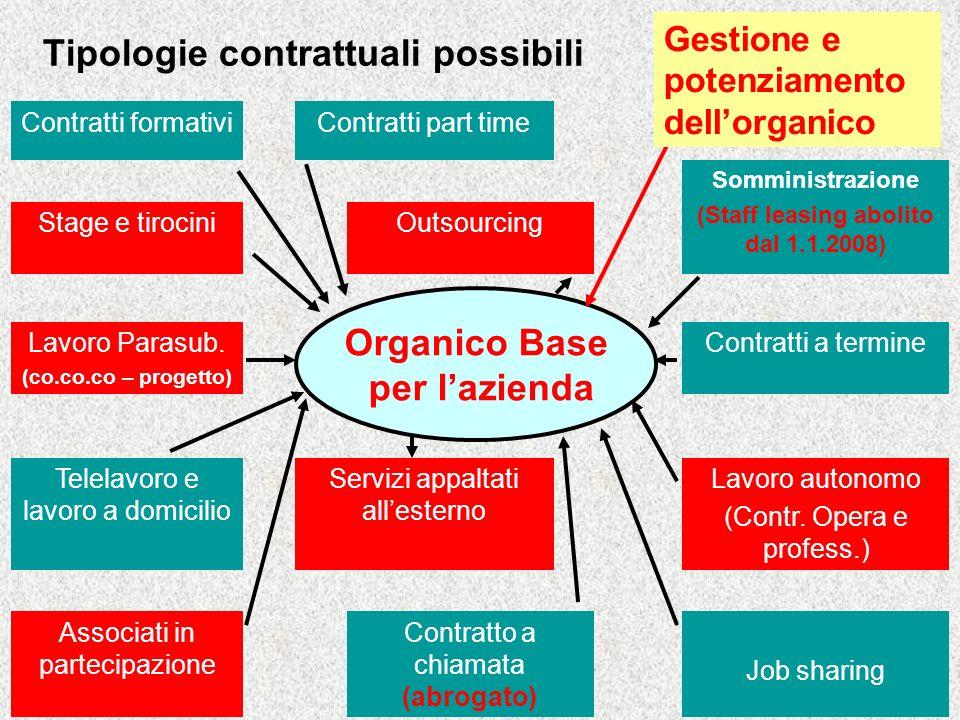 Tipologie contrattuali possibili Contratti formativiContratti part time Somministrazione (Staff leasing abolito dal 1.1.2008) Stage e tirociniOutsourcing Lavoro Parasub.
