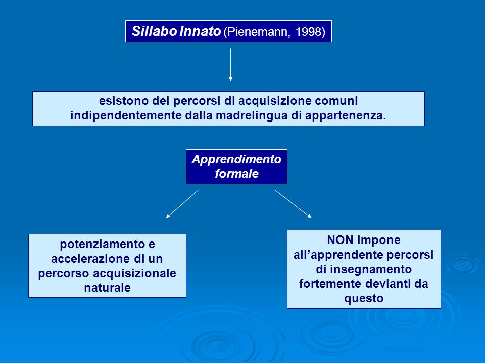esistono dei percorsi di acquisizione comuni indipendentemente dalla madrelingua di appartenenza. Sillabo Innato (Pienemann, 1998) Apprendimento forma