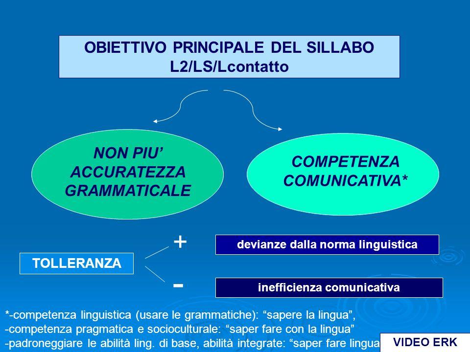 OBIETTIVO PRINCIPALE DEL SILLABO L2/LS/Lcontatto NON PIU ACCURATEZZA GRAMMATICALE COMPETENZA COMUNICATIVA* VIDEO ERK TOLLERANZA + - devianze dalla norma linguistica inefficienza comunicativa *-competenza linguistica (usare le grammatiche): sapere la lingua, -competenza pragmatica e socioculturale: saper fare con la lingua -padroneggiare le abilità ling.