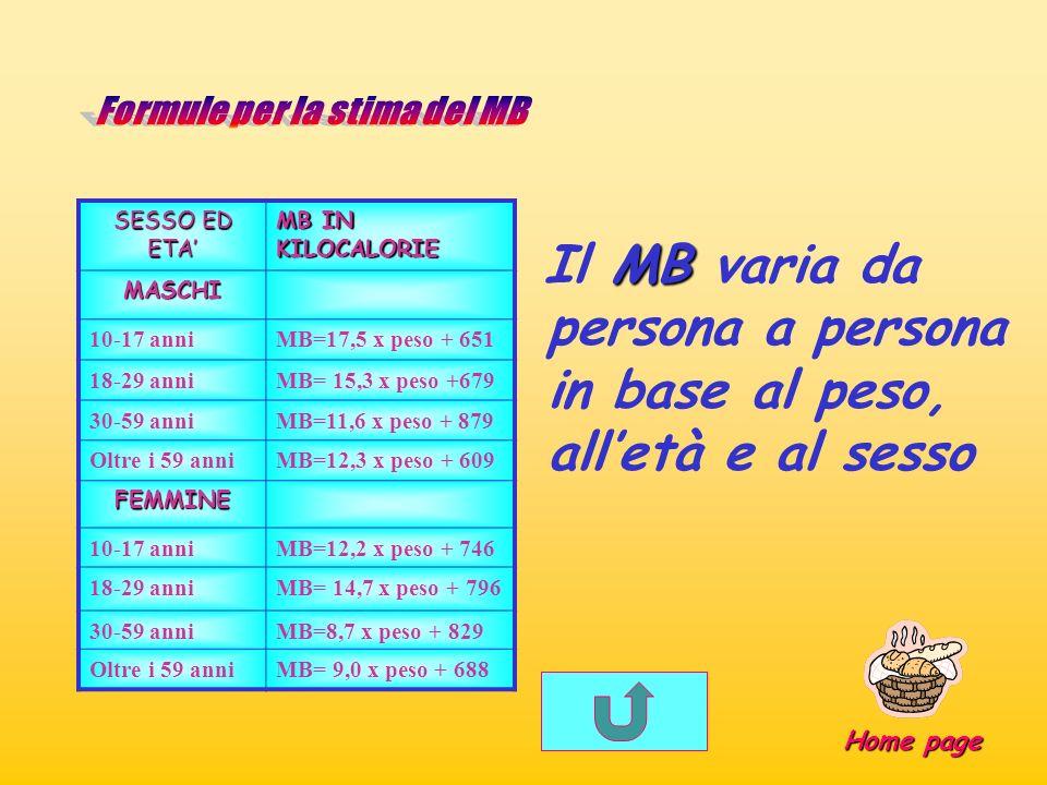 MB Il MB varia da persona a persona in base al peso, alletà e al sesso SESSO ED ETA MB IN KILOCALORIE MASCHI 10-17 anniMB=17,5 x peso + 651 18-29 anni