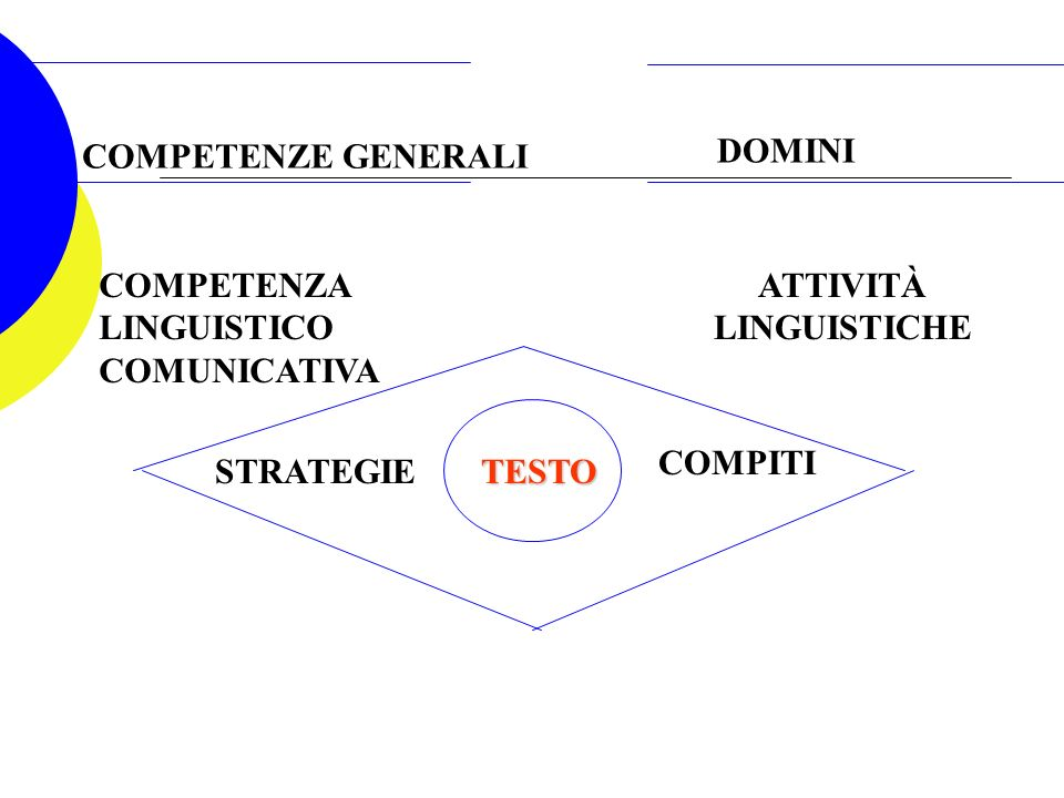 COMPETENZE GENERALI DOMINI COMPETENZA LINGUISTICO COMUNICATIVA ATTIVITÀ LINGUISTICHE STRATEGIETESTO COMPITI