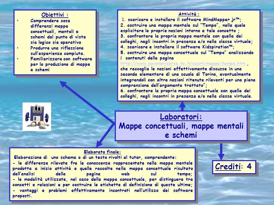 Valeria Deschino Obiettivi : Comprendere cosa differenzi mappe concettuali, mentali e schemi dal punto di vista sia logico sia operativo Produrre una
