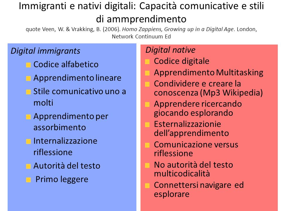 Immigranti e nativi digitali: Capacità comunicative e stili di ammprendimento quote Veen, W. & Vrakking, B. (2006). Homo Zappiens, Growing up in a Dig