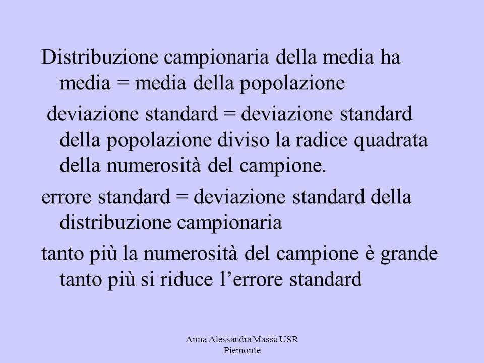 Anna Alessandra Massa USR Piemonte Distribuzione campionaria della media ha media = media della popolazione deviazione standard = deviazione standard