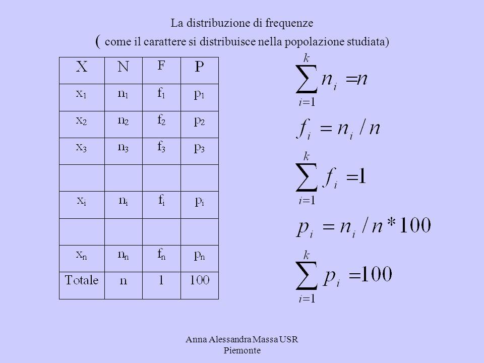 Anna Alessandra Massa USR Piemonte La distribuzione di frequenze ( come il carattere si distribuisce nella popolazione studiata)