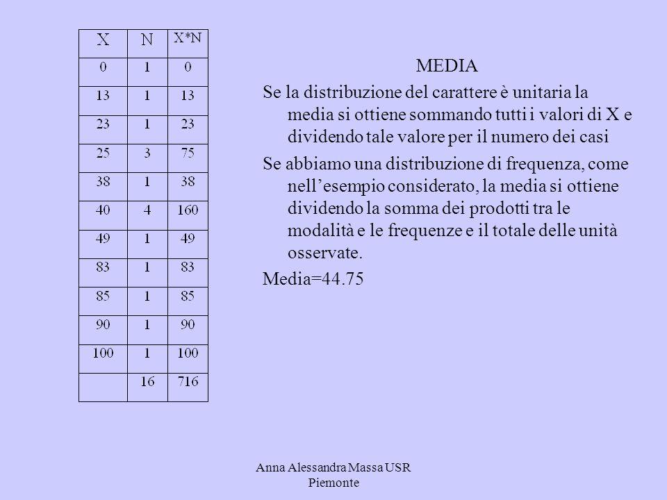 Anna Alessandra Massa USR Piemonte MEDIA Se la distribuzione del carattere è unitaria la media si ottiene sommando tutti i valori di X e dividendo tal