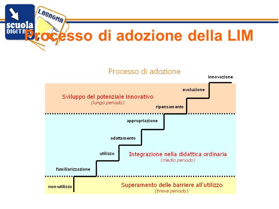 Processo di adozione della LIM