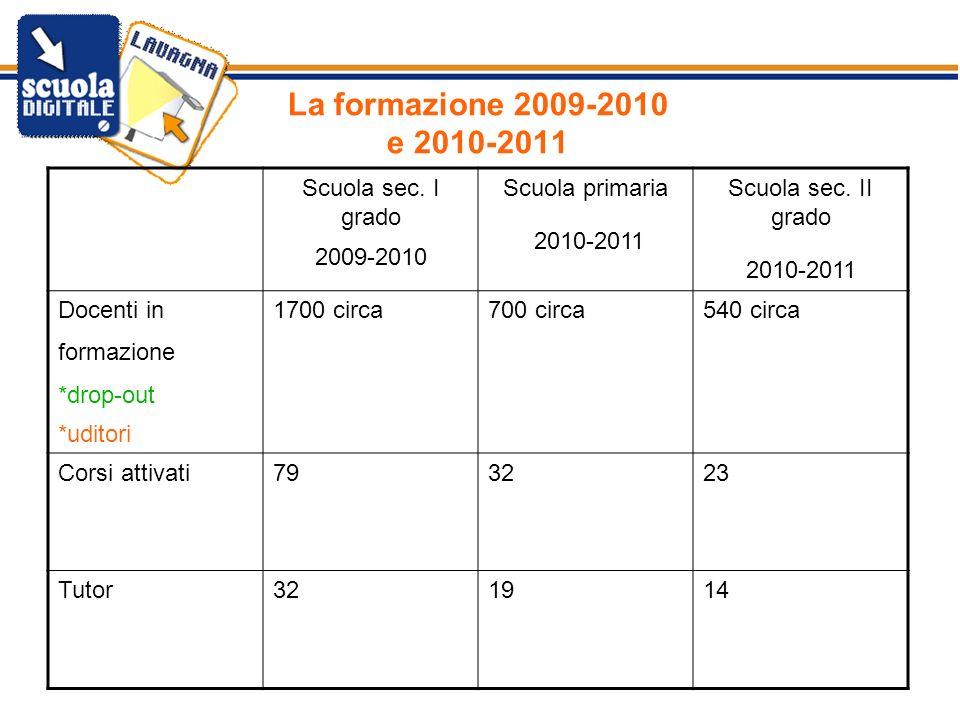 La formazione 2009-2010 e 2010-2011 Scuola sec. I grado 2009-2010 Scuola primaria 2010-2011 Scuola sec. II grado 2010-2011 Docenti in formazione *drop