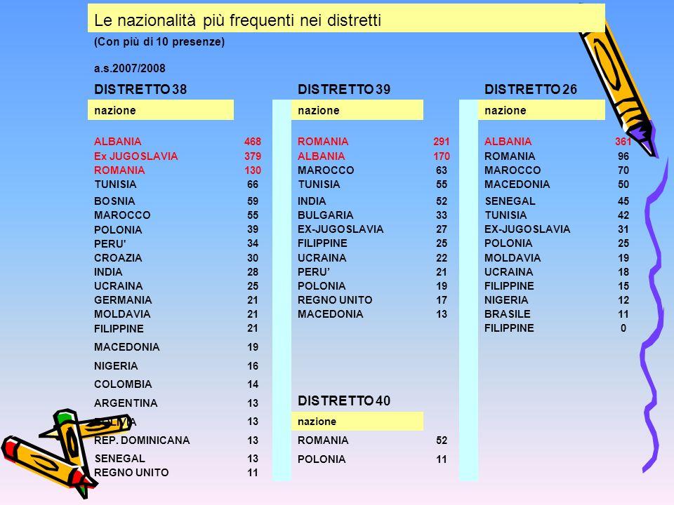Le nazionalità più frequenti nei distretti (Con più di 10 presenze) a.s.2007/2008 DISTRETTO 38DISTRETTO 39DISTRETTO 26 nazione ALBANIA468 ROMANIA291 ALBANIA361 Ex JUGOSLAVIA 379 ALBANIA170 ROMANIA96 ROMANIA 130 MAROCCO63 MAROCCO70 TUNISIA 66 TUNISIA55 MACEDONIA50 BOSNIA 59 INDIA52 SENEGAL45 MAROCCO 55 BULGARIA33 TUNISIA42 POLONIA 39 EX-JUGOSLAVIA27 EX-JUGOSLAVIA31 PERU 34 FILIPPINE25 POLONIA25 CROAZIA 30 UCRAINA22 MOLDAVIA19 INDIA 28 PERU21 UCRAINA18 UCRAINA 25 POLONIA19 FILIPPINE15 GERMANIA 21 REGNO UNITO17 NIGERIA12 MOLDAVIA 21 MACEDONIA13 BRASILE11 FILIPPINE 21 FILIPPINE0 MACEDONIA 19 NIGERIA 16 COLOMBIA 14 ARGENTINA 13 DISTRETTO 40 BOLIVIA 13 nazione REP.