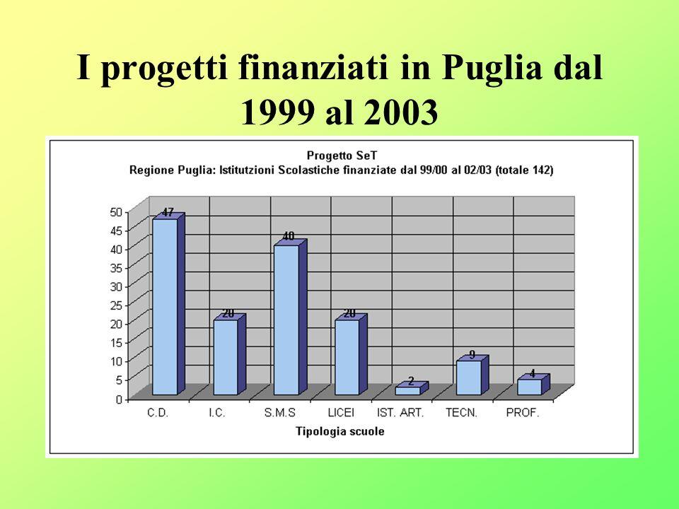 I progetti finanziati in Puglia dal 1999 al 2003
