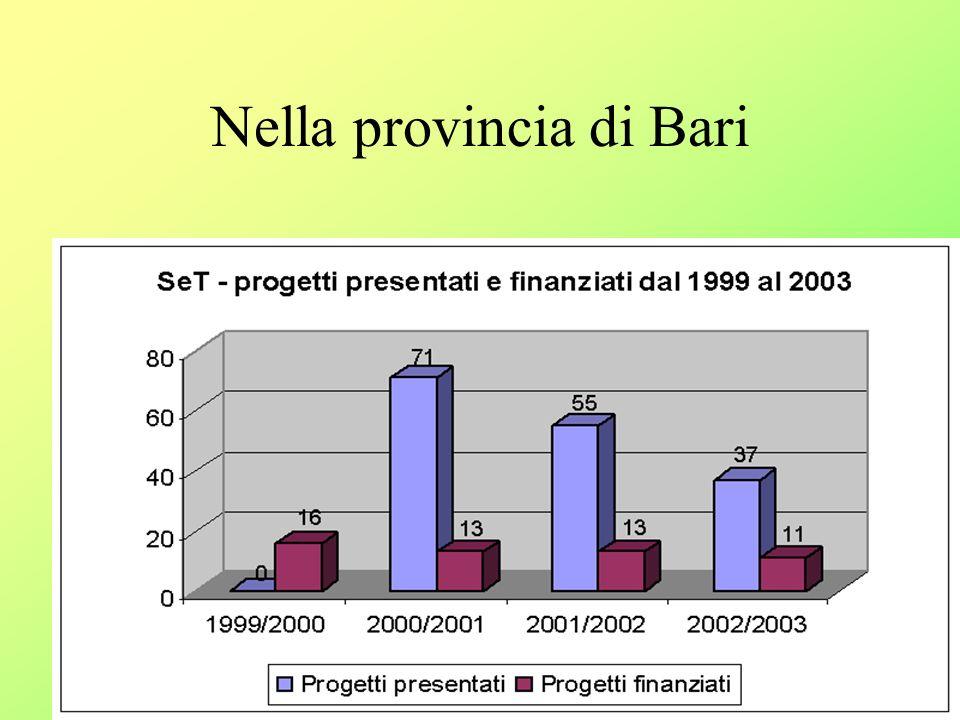 Nella provincia di Bari
