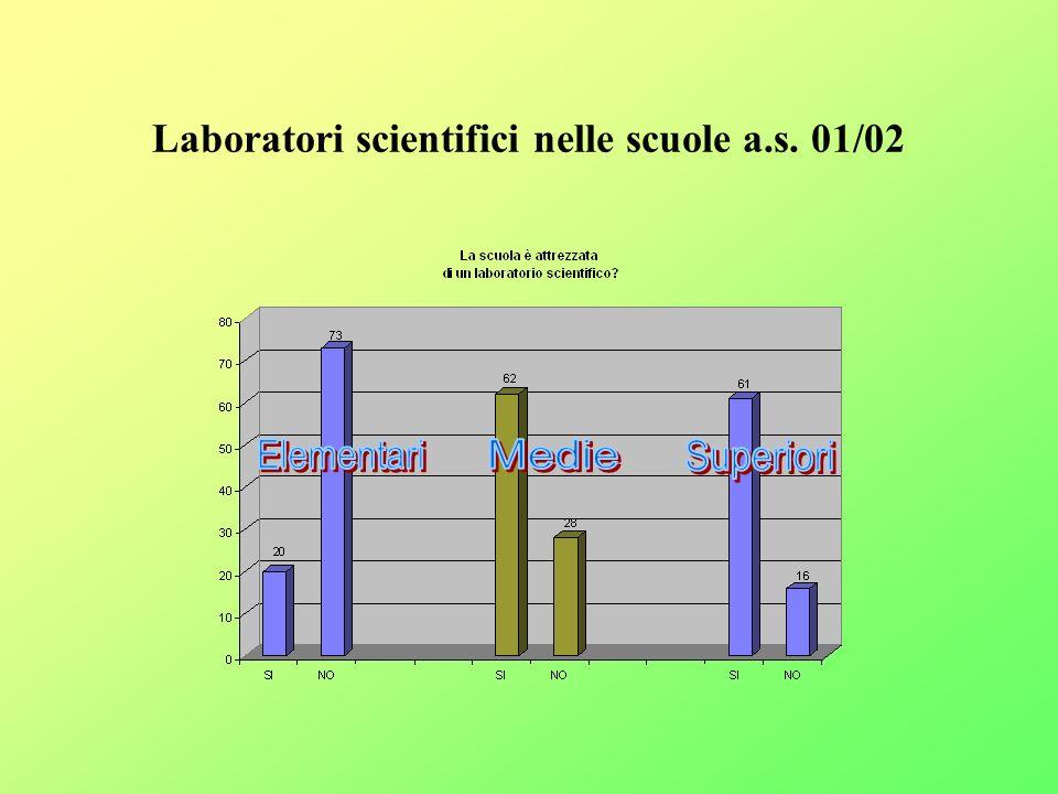 Modalità di sviluppo delle Unità di lavoro Aspetti metodologici: lezione teorica e approfondimento in situazione di laboratorio; Ricerca – azione.