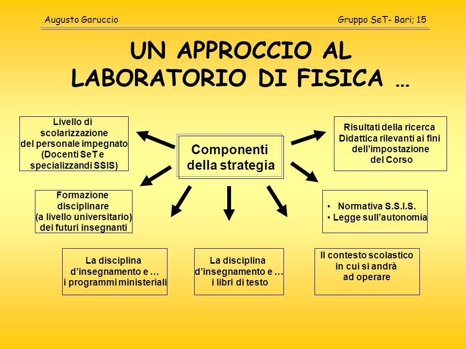 Gruppo SeT- Bari; 15Augusto Garuccio UN APPROCCIO AL LABORATORIO DI FISICA … Componenti della strategia Livello di scolarizzazione del personale impeg