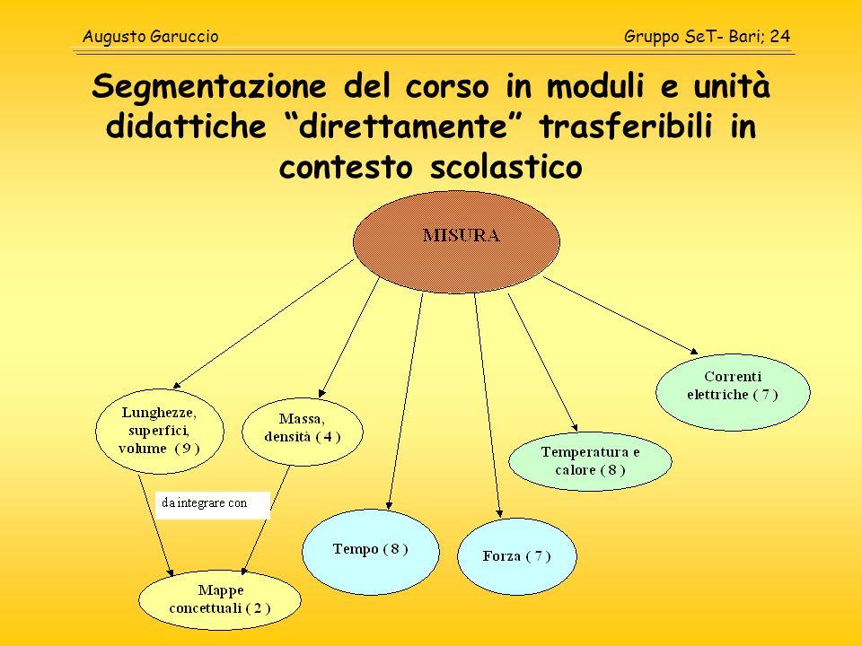 Gruppo SeT- Bari; 24Augusto Garuccio Segmentazione del corso in moduli e unità didattiche direttamente trasferibili in contesto scolastico