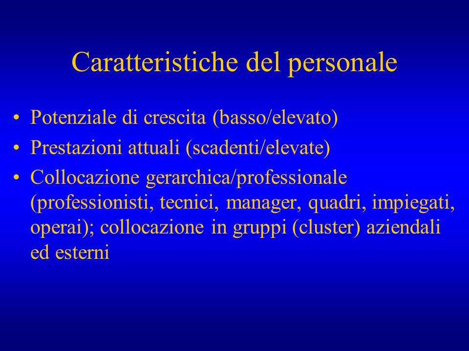 Caratteristiche del personale Potenziale di crescita (basso/elevato) Prestazioni attuali (scadenti/elevate) Collocazione gerarchica/professionale (pro