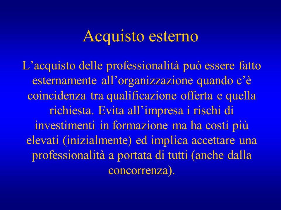 Acquisto esterno Lacquisto delle professionalità può essere fatto esternamente allorganizzazione quando cè coincidenza tra qualificazione offerta e qu
