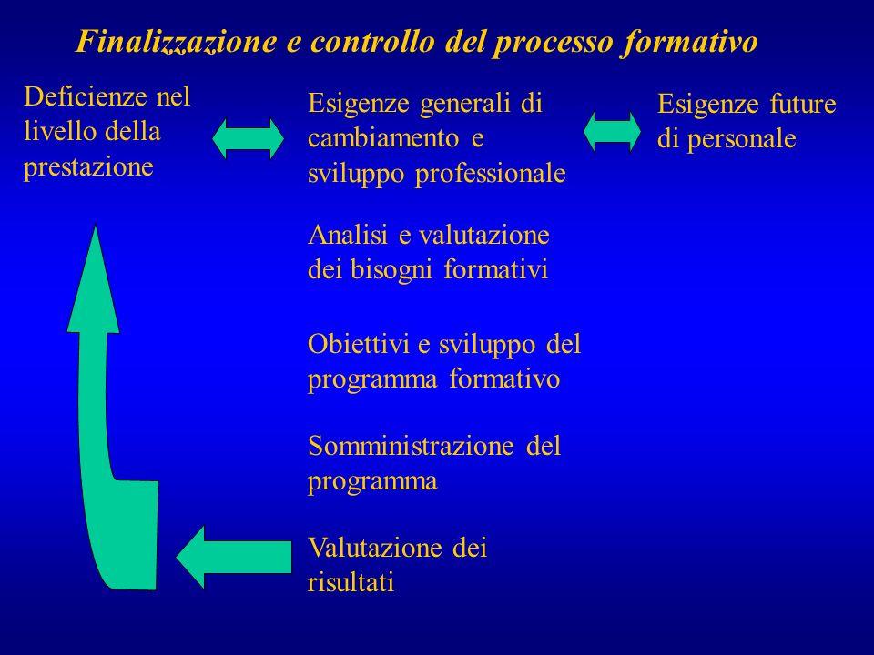 Esigenze generali di cambiamento e sviluppo professionale Analisi e valutazione dei bisogni formativi Obiettivi e sviluppo del programma formativo Som