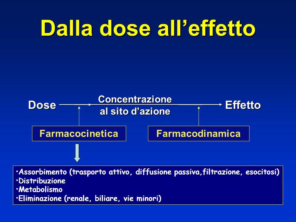 Dalla dose alleffetto DoseEffetto Concentrazione al sito dazione FarmacocineticaFarmacodinamica Assorbimento (trasporto attivo, diffusione passiva,fil