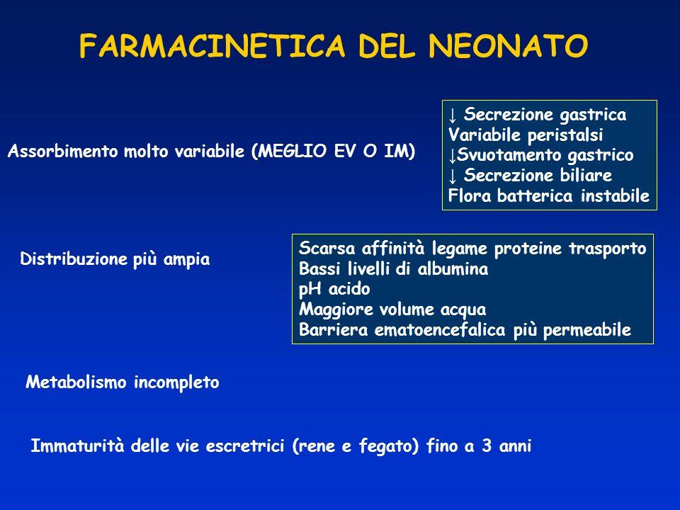 FARMACINETICA DEL NEONATO Assorbimento molto variabile (MEGLIO EV O IM) Secrezione gastrica Variabile peristalsi Svuotamento gastrico Secrezione bilia