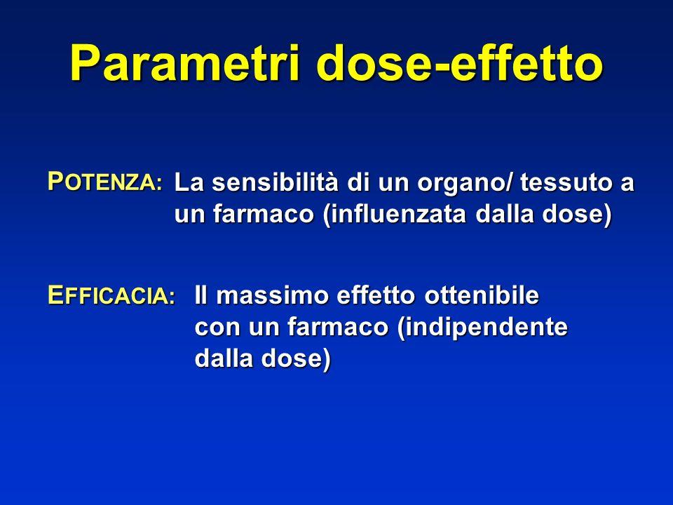 Parametri dose-effetto P OTENZA: La sensibilità di un organo/ tessuto a un farmaco (influenzata dalla dose) E FFICACIA: Il massimo effetto ottenibile