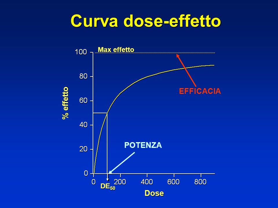 Curva dose-effetto % effetto Dose DE 50 Max effetto EFFICACIA POTENZA