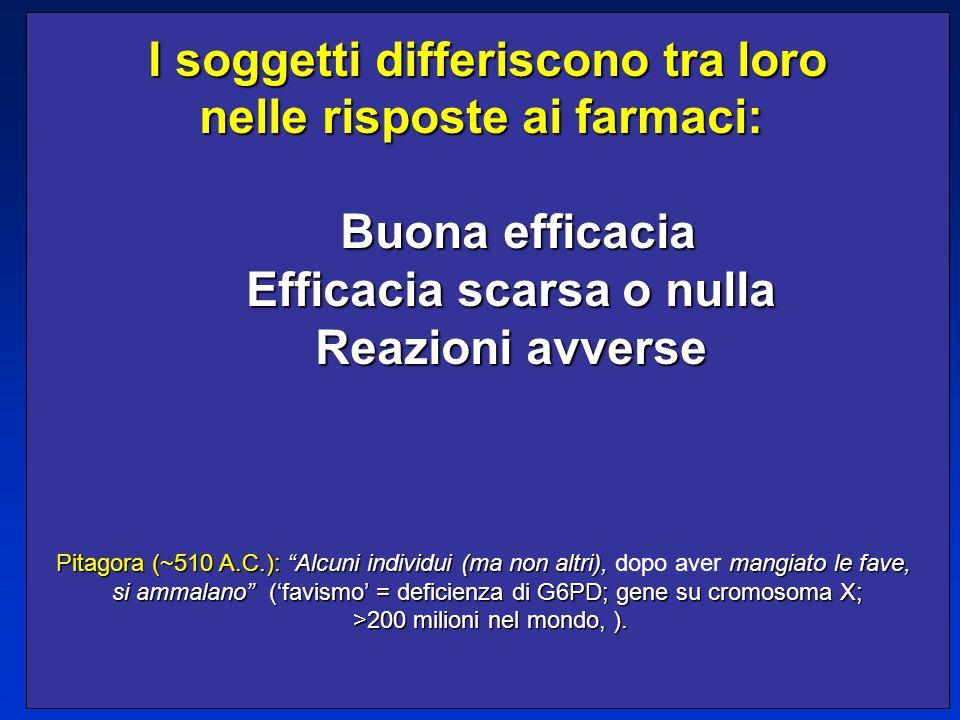 I soggetti differiscono tra loro nelle risposte ai farmaci: Buona efficacia Buona efficacia Efficacia scarsa o nulla Efficacia scarsa o nulla Reazioni