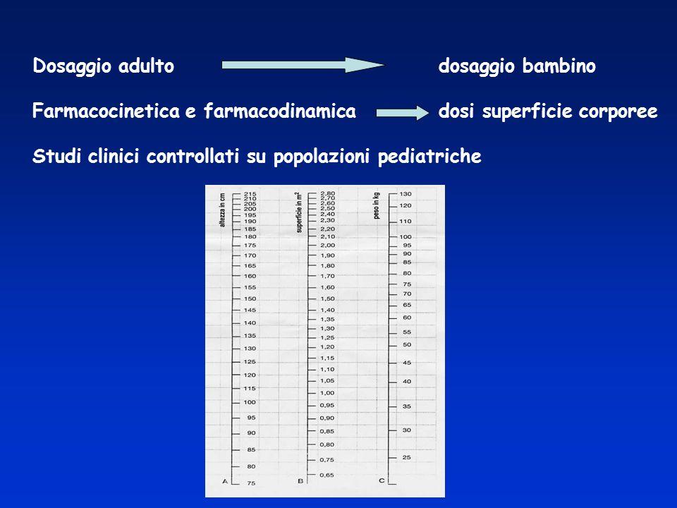 FARMACODINAMICA Studia: MECCANISMI DAZIONE dei farmaci