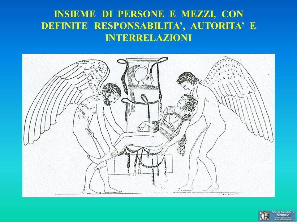 INSIEME DI PERSONE E MEZZI, CON DEFINITE RESPONSABILITA, AUTORITA E INTERRELAZIONI