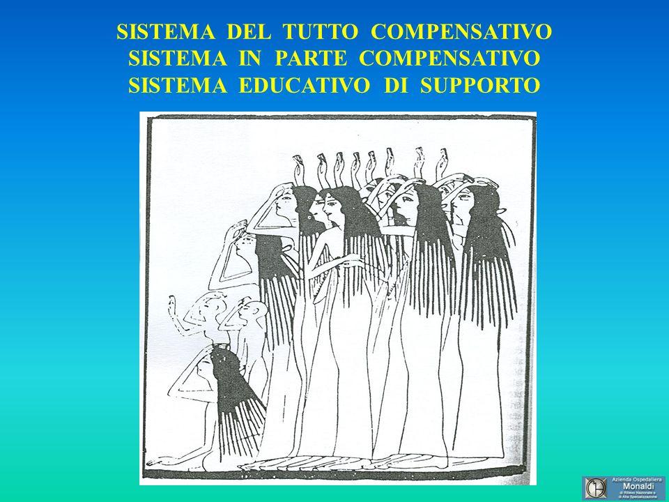 SISTEMA DEL TUTTO COMPENSATIVO SISTEMA IN PARTE COMPENSATIVO SISTEMA EDUCATIVO DI SUPPORTO