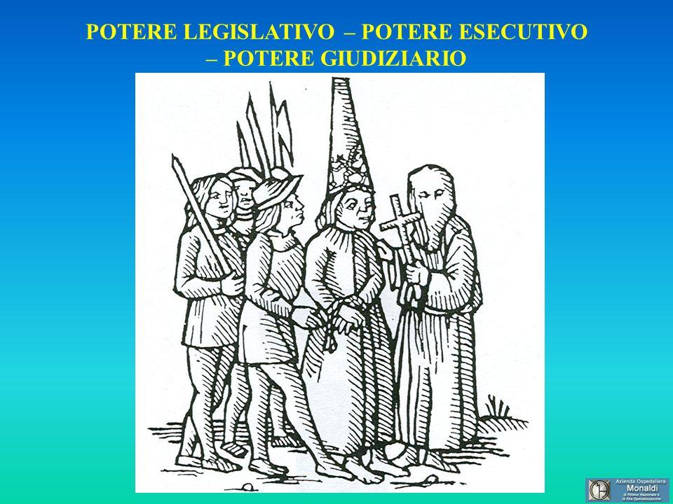 POTERE LEGISLATIVO – POTERE ESECUTIVO – POTERE GIUDIZIARIO