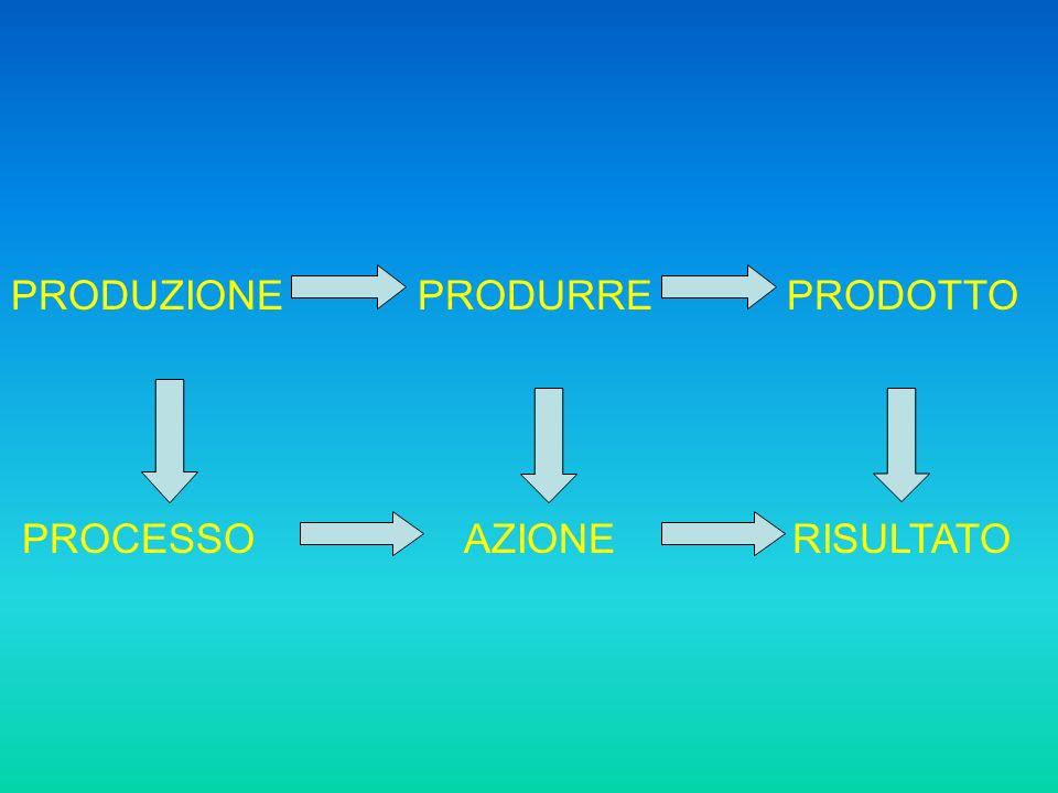 PRODUZIONE PRODURRE PRODOTTO PROCESSO AZIONE RISULTATO