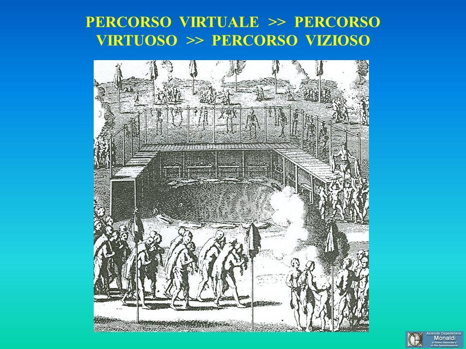 PERCORSO VIRTUALE >> PERCORSO VIRTUOSO >> PERCORSO VIZIOSO