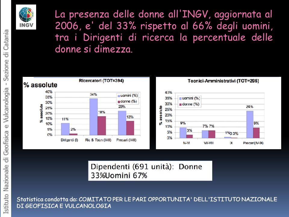 La presenza delle donne all'INGV, aggiornata al 2006, e' del 33% rispetto al 66% degli uomini, tra i Dirigenti di ricerca la percentuale delle donne s