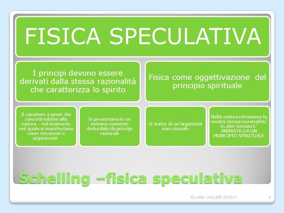 Schelling –fisica speculativa FISICA SPECULATIVA I principi devono essere derivati dalla stessa razionalità che caratterizza lo spirito Il carattere a