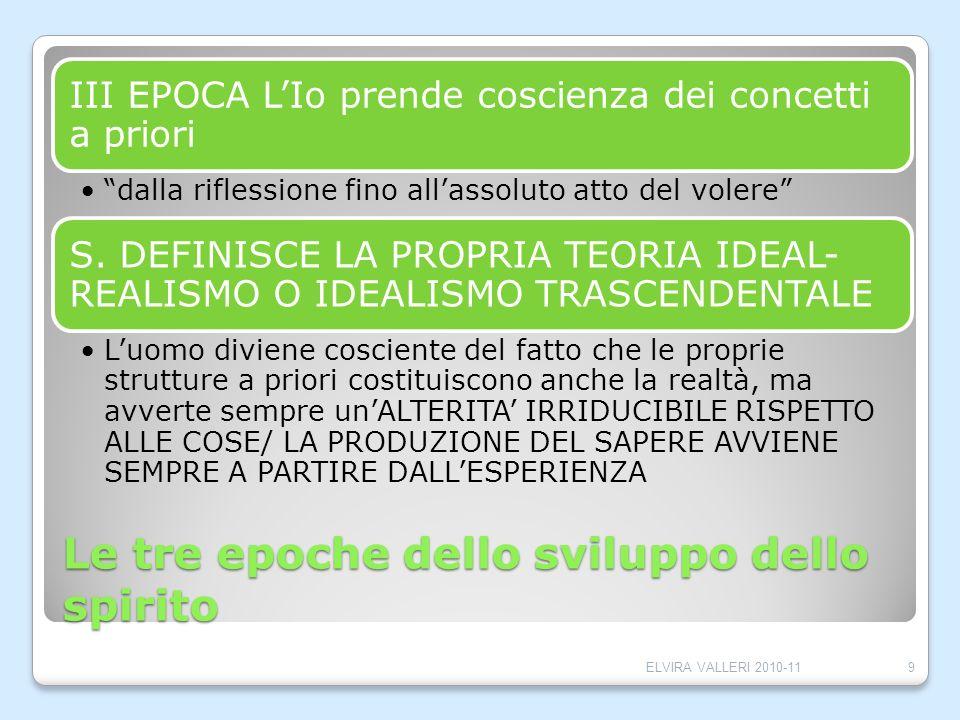 Le tre epoche dello sviluppo dello spirito III EPOCA LIo prende coscienza dei concetti a priori dalla riflessione fino allassoluto atto del volere S.