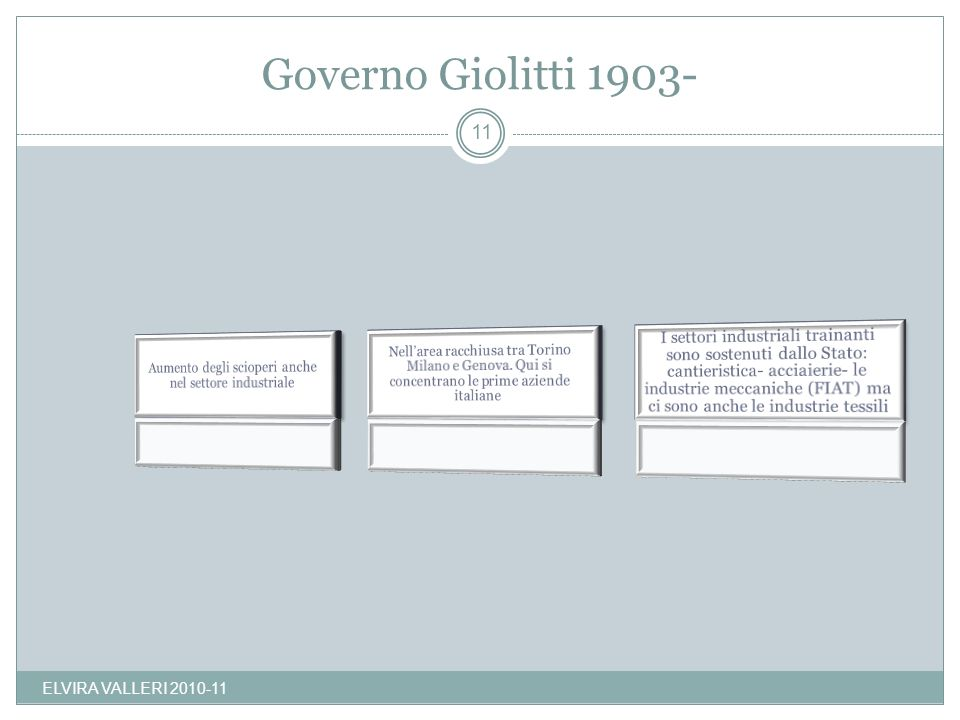 Governo Giolitti 1903- ELVIRA VALLERI 2010-11 11