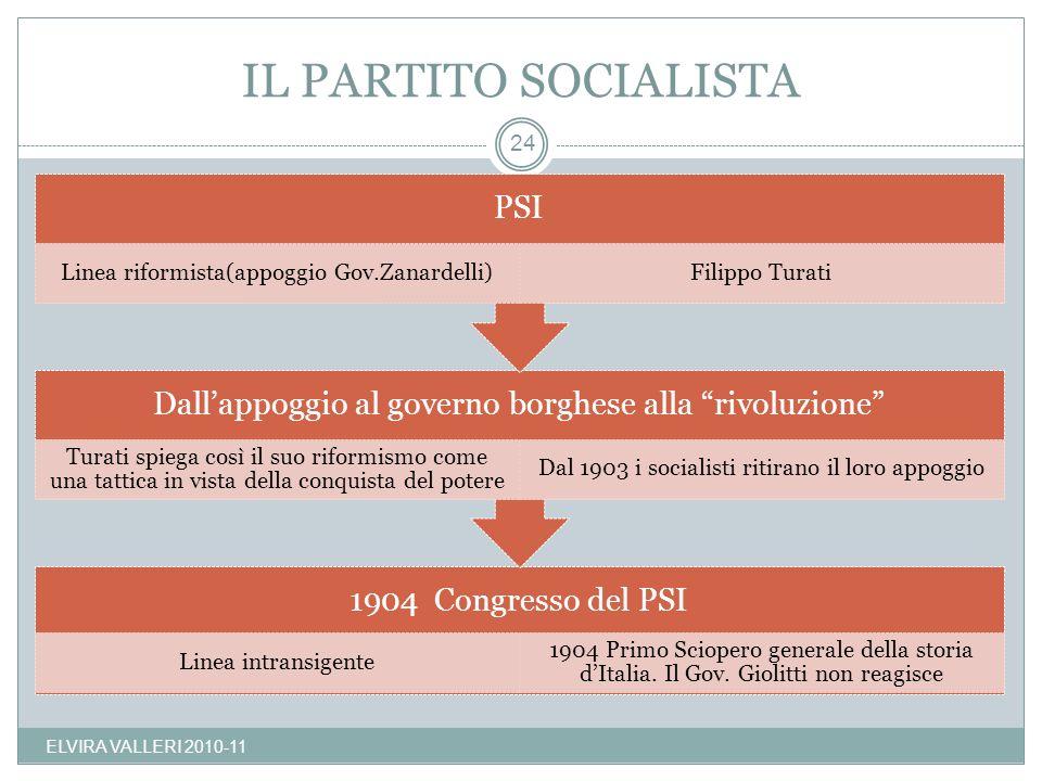 IL PARTITO SOCIALISTA ELVIRA VALLERI 2010-11 24 1904 Congresso del PSI Linea intransigente 1904 Primo Sciopero generale della storia dItalia. Il Gov.
