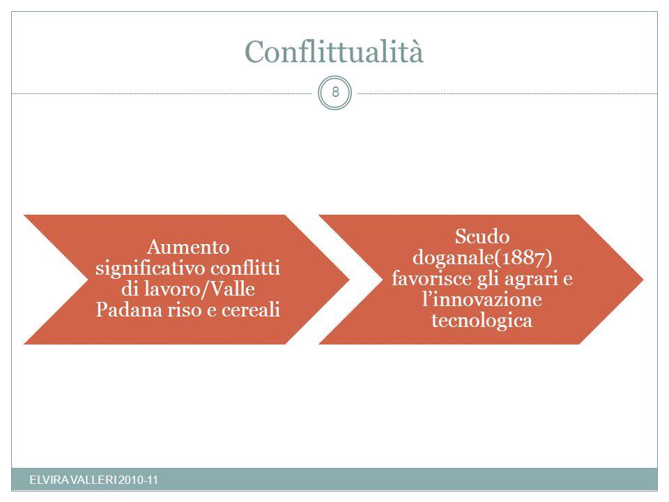 Conflittualità ELVIRA VALLERI 2010-11 8 Aumento significativo conflitti di lavoro/Valle Padana riso e cereali Scudo doganale(1887) favorisce gli agrar