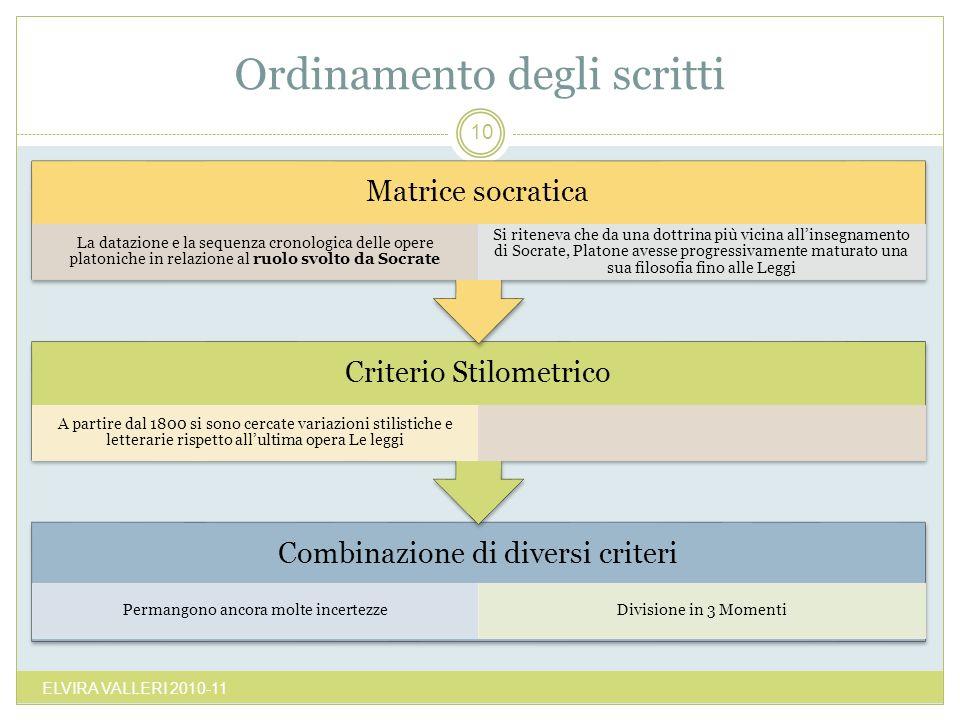 Ordinamento degli scritti ELVIRA VALLERI 2010-11 10 Combinazione di diversi criteri Permangono ancora molte incertezzeDivisione in 3 Momenti Criterio