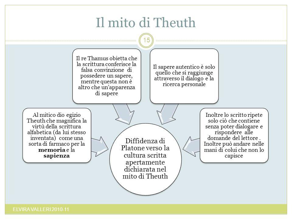 Il mito di Theuth ELVIRA VALLERI 2010-11 15 Diffidenza di Platone verso la cultura scritta apertamente dichiarata nel mito di Theuth Al mitico dio egi