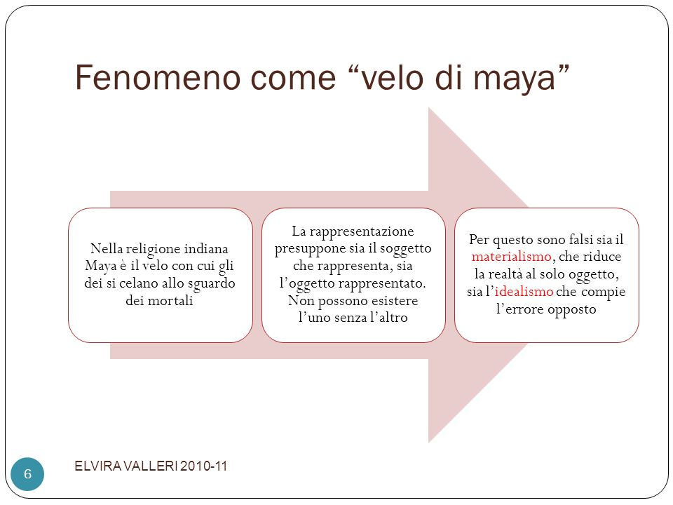 Fenomeno come velo di maya ELVIRA VALLERI 2010-11 6 Nella religione indiana Maya è il velo con cui gli dei si celano allo sguardo dei mortali La rappr