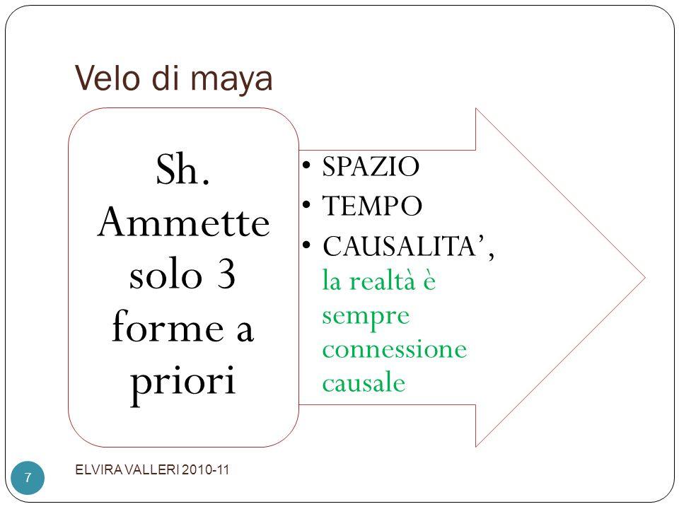 Velo di maya ELVIRA VALLERI 2010-11 7 SPAZIO TEMPO CAUSALITA, la realtà è sempre connessione causale Sh. Ammette solo 3 forme a priori