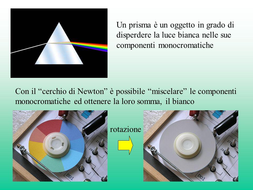 Un prisma è un oggetto in grado di disperdere la luce bianca nelle sue componenti monocromatiche Con il cerchio di Newton è possibile miscelare le componenti monocromatiche ed ottenere la loro somma, il bianco rotazione
