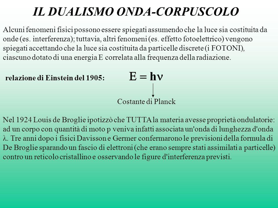 E LA LUCE E LA MATERIA Radiazione, E = h E E Energia ceduta Un atomo o una molecola possono assumere radiazione solo in maniera discreta: ad es.