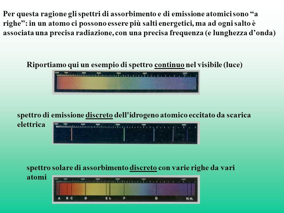 Per questa ragione gli spettri di assorbimento e di emissione atomici sono a righe: in un atomo ci possono essere più salti energetici, ma ad ogni salto è associata una precisa radiazione, con una precisa frequenza (e lunghezza donda) Riportiamo qui un esempio di spettro continuo nel visibile (luce) spettro di emissione discreto dell idrogeno atomico eccitato da scarica elettrica spettro solare di assorbimento discreto con varie righe da vari atomi