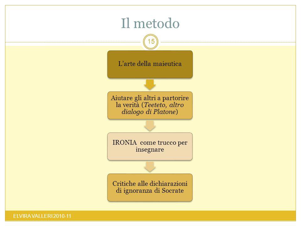 Il metodo ELVIRA VALLERI 2010-11 15 Larte della maieutica Aiutare gli altri a partorire la verità (Teeteto, altro dialogo di Platone) IRONIA come truc