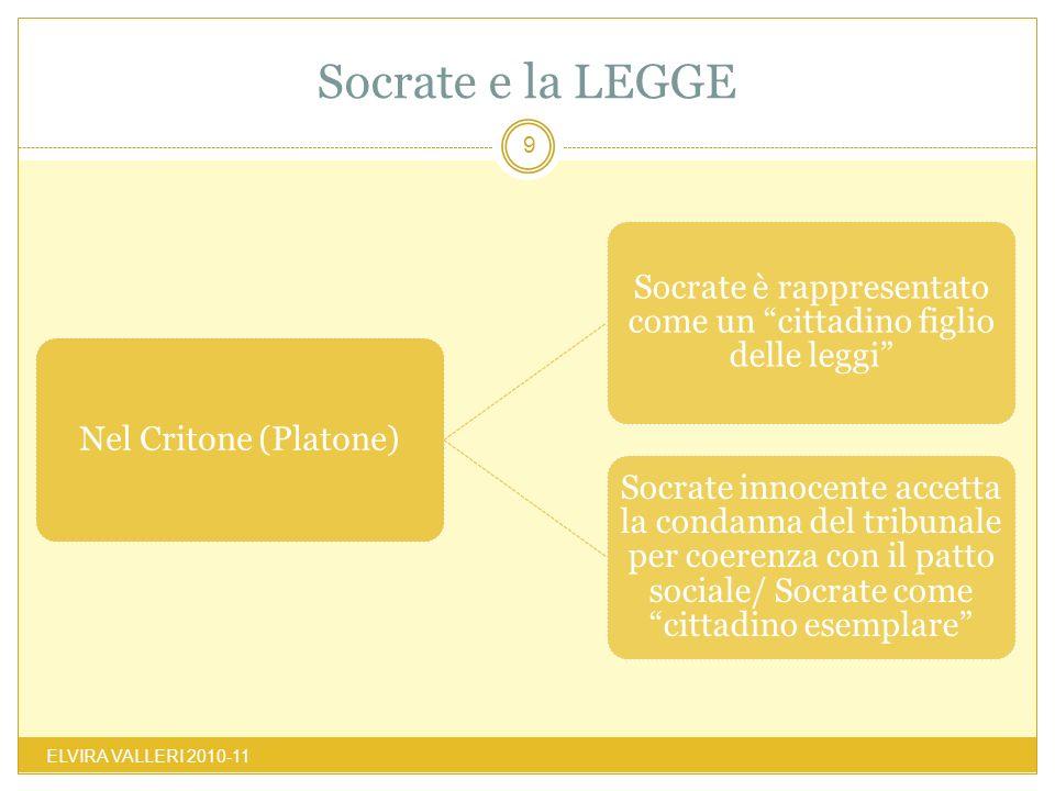 Socrate e la LEGGE ELVIRA VALLERI 2010-11 9 Nel Critone (Platone) Socrate è rappresentato come un cittadino figlio delle leggi Socrate innocente accet