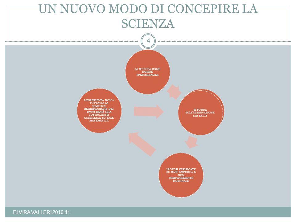 SCIENZA COME SAPERE MATEMATICO SI FONDA SUL CALCOLO E SULLA MISURA, PROCEDE AD UNA MATEMATIZZAZIONE DEI DATI LA QUANTIFICAZIONE DIVENTA UNA CONDIZIONE IMPRESCINDIBILI DELLO STUDIO DELLA NATURA 5 ELVIRA VALLERI 2010-11