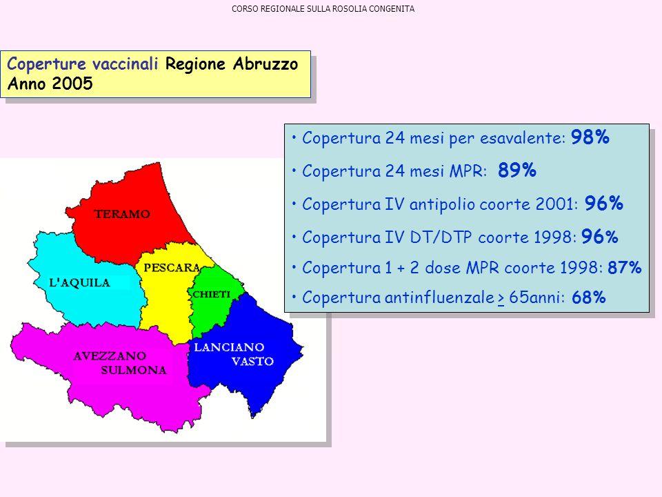 Coperture vaccinali Regione Abruzzo Anno 2005 Copertura 24 mesi per esavalente: 98% Copertura 24 mesi MPR: 89% Copertura IV antipolio coorte 2001: 96%